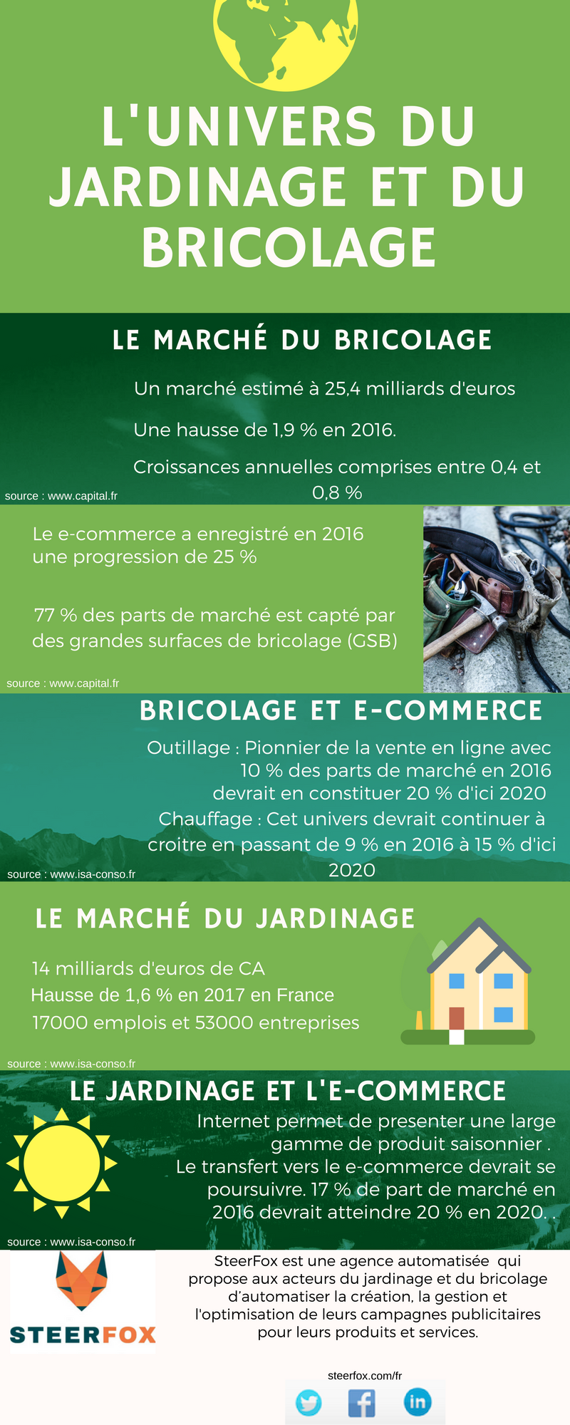 Infographie outillage jardinage
