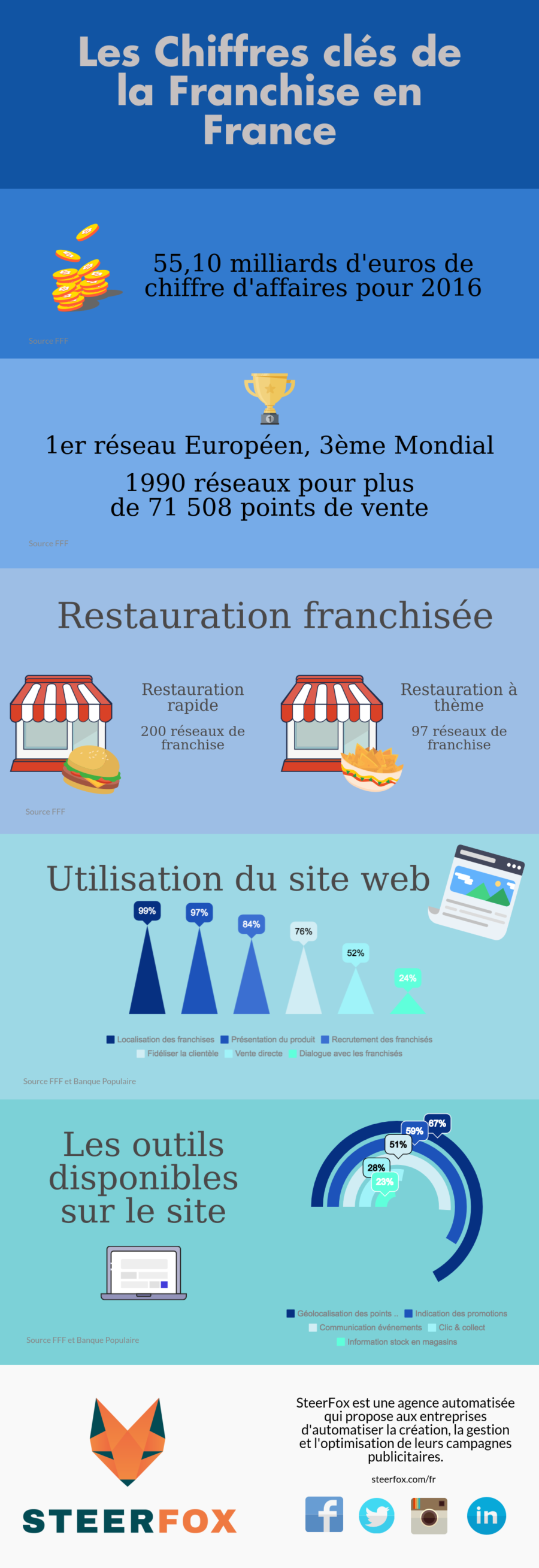 Infographie Franchise