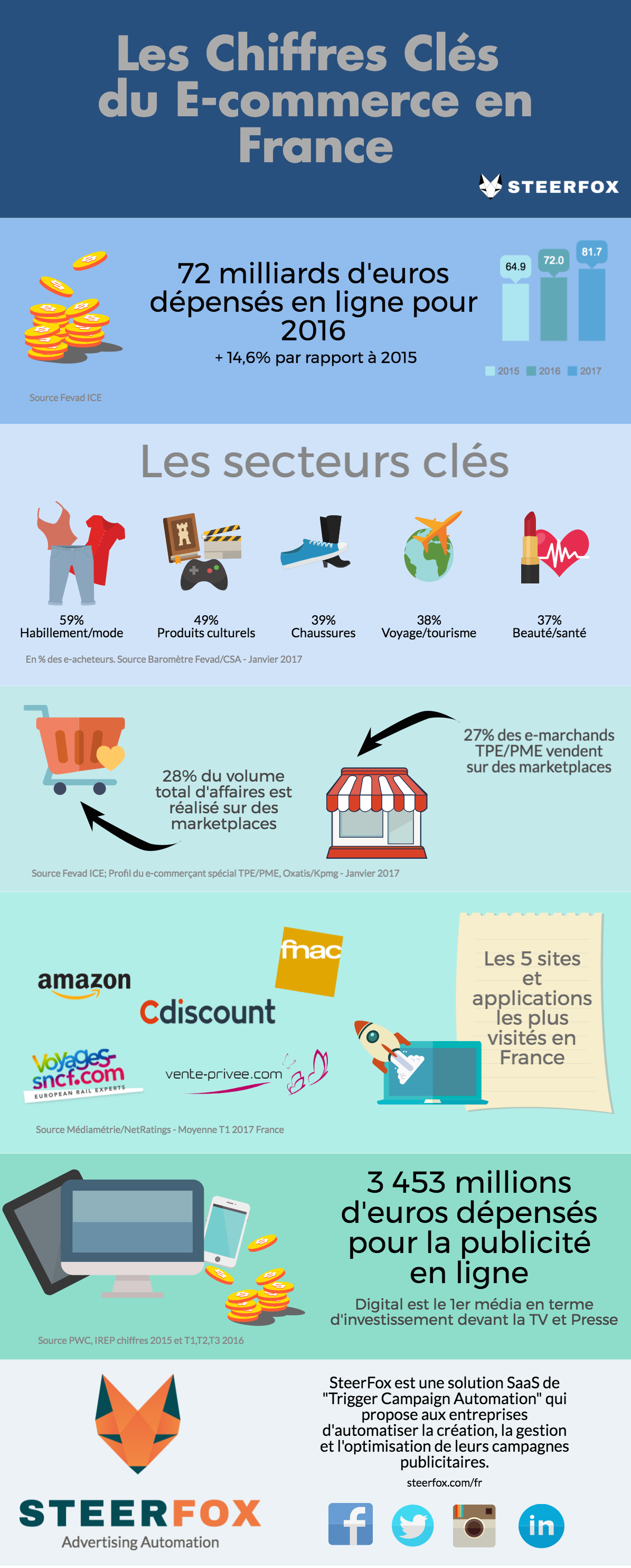 ecommerce; infographie, fevad, chiffres e-commerce france