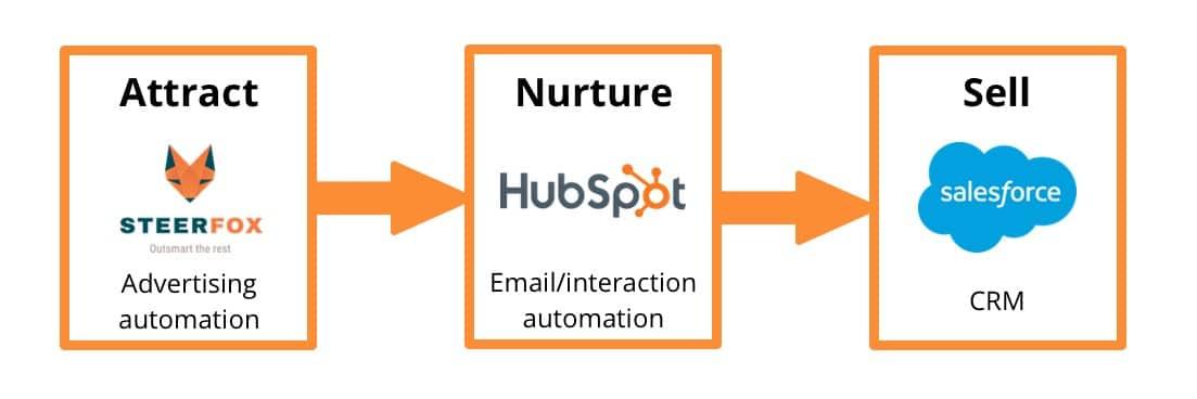 marketing-automation-stack-1