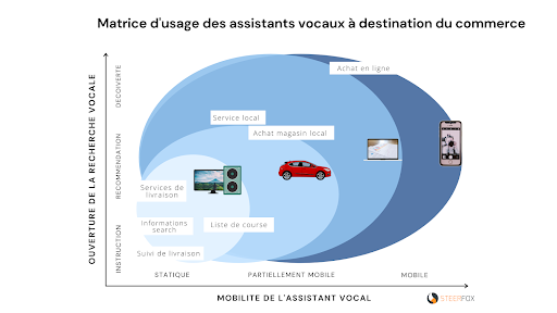Matrice usage des assistants vocaux commerce
